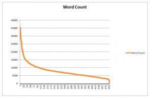 Numarul de cuvinte recomandat pentru un articol