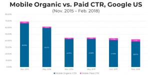 Trafic organic vs. trafic platit