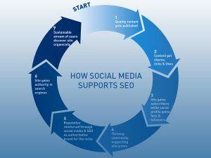 Social media influenteaza intr-adevar din punct de vedere SEO?