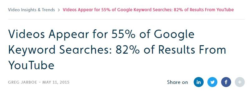 Videoclipurile apar in rezultate la 55% dintre cautarile pe Google ce contin cuvinte cheie, iar 82% dintre aceste videoclipuri provin de pe YouTube.