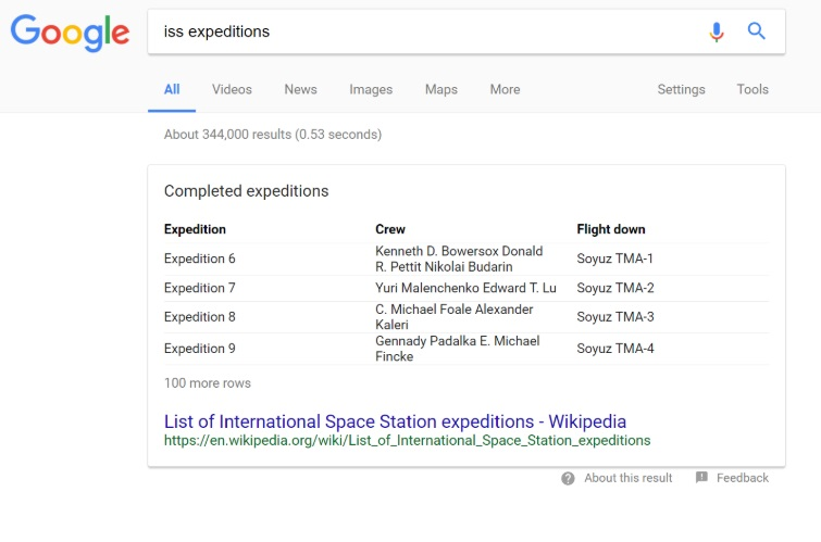 Screenshot cu un exemplu de tabel care apare in featured snippet si se refera la expeditiile de pe statia spatiala internationala